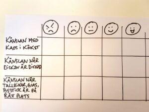 whiteboard med utvärdering